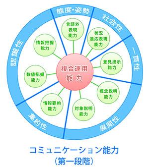 コミュニケーション能力を構成する各個別能力
